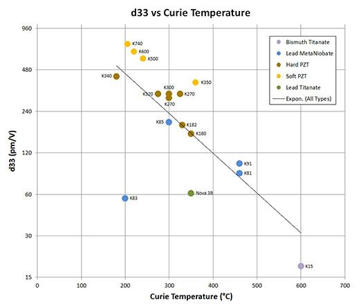 d33 vs Curie Temperature for Several Piezoceramics